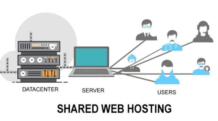 Shared Web Hosting Service Market 2019-2025: Latest Innovation, Advance Technology, Top Companies-(InMotion, HostGator, A2 Hosting, DreamHost, Bluehost, iPage, SiteGround, HostPapa